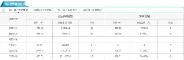 11月12日市区住宅网签14套 均价10062元/㎡