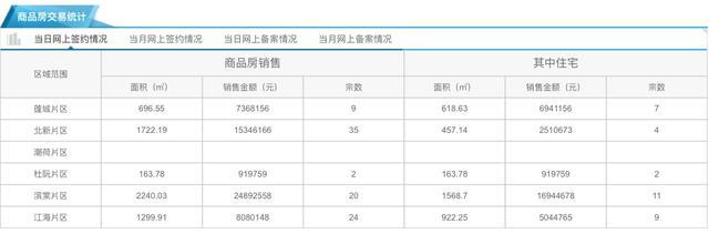 8月11日市区住宅网签33套 均价8675元/㎡