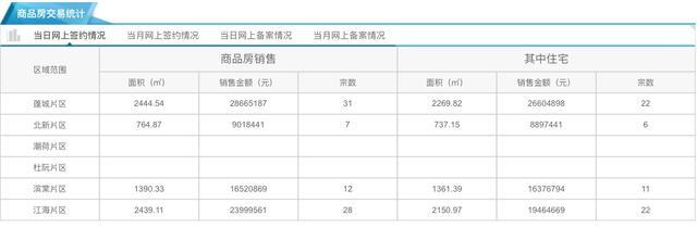 10月12日市区住宅网签61套 均价10943元/㎡