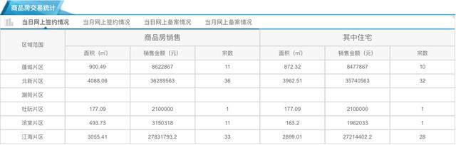 7月16日市区住宅网签72套 均价9350元/㎡