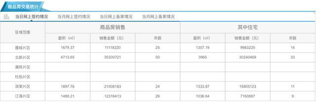 5月18日市区住宅网签67套 均价8268元/㎡