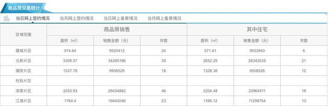 12月29日市区住宅网签71套 均价9826元/㎡