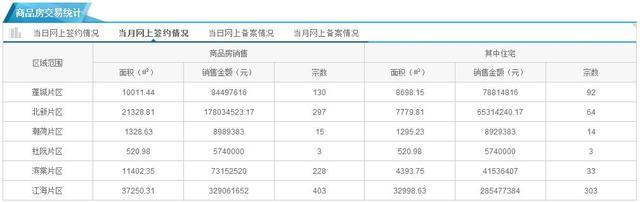 7月上旬江门取得预售证仅543套 毛坯吹风价1万/㎡起