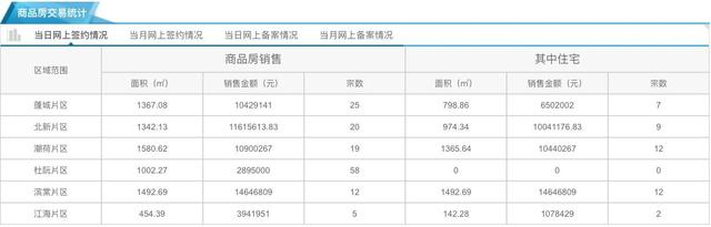 12月27日市区住宅网签42套 均价8946元/㎡