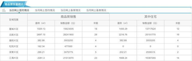 12月23日市区住宅网签51套 均价10457元/㎡