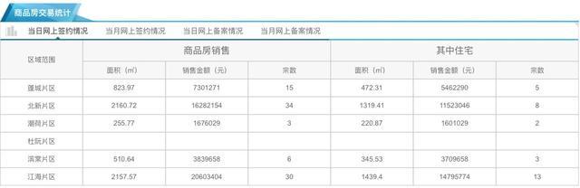 12月6日市区住宅网签31套 均价9767元/㎡