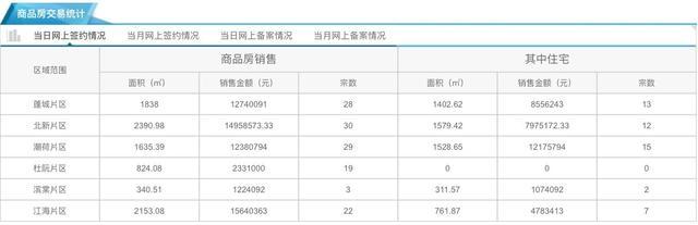 12月26日市区住宅网签49套 均价6190元/㎡