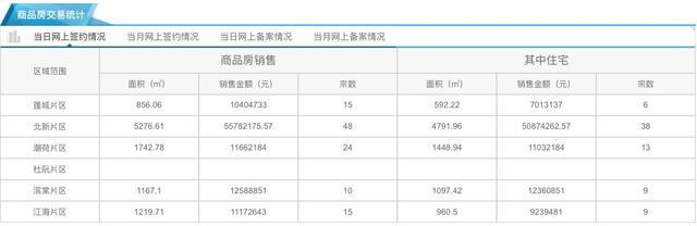 12月25日市区住宅网签75套 均价10181元/㎡