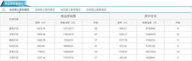 12月28日市区住宅网签48套 均价9500元/㎡