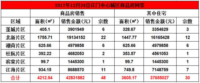12月24日市区住宅网签30套 均价10445元/㎡