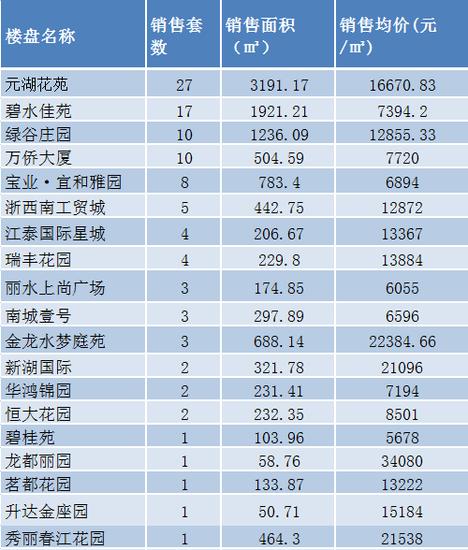丽水楼市周成交(07.10-07.16)