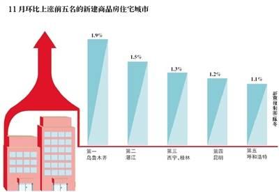 11月全国房价数据出炉:一线城市降温 二三线城市上涨
