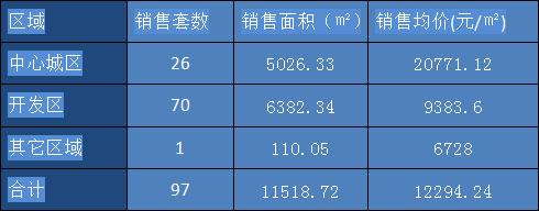 丽水楼市周成交(11.06-11.12)
