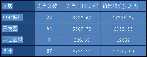 丽水楼市周成交(12.18-12.24)