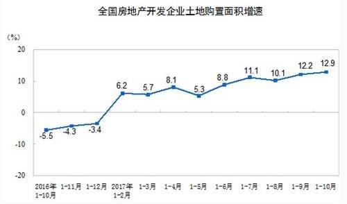 统计局:前10月房地产开发投资增7.8% 增速回落