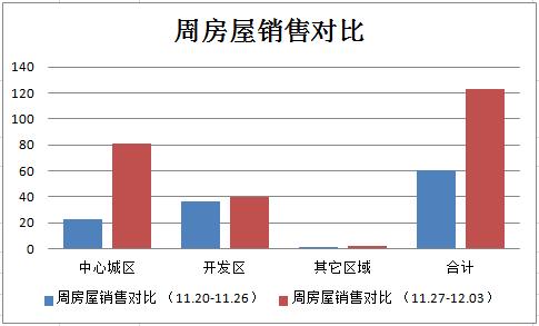 丽水楼市周成交(11.27-12.03)