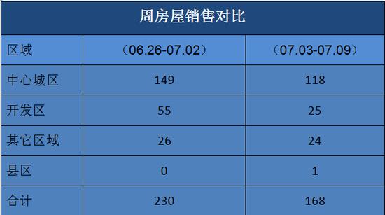 丽水楼市周成交(07.03-07.09)