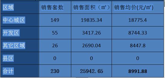 丽水楼市周成交(06.26-07.02)