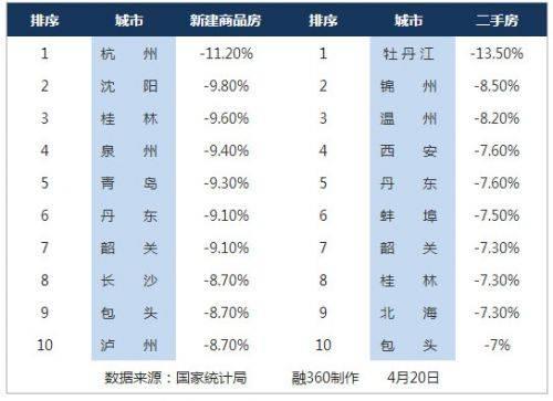 3月房价跌幅最大的10个城市 泸州上榜