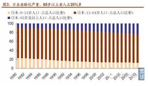 人口老龄化对商业地产是一场灾难?