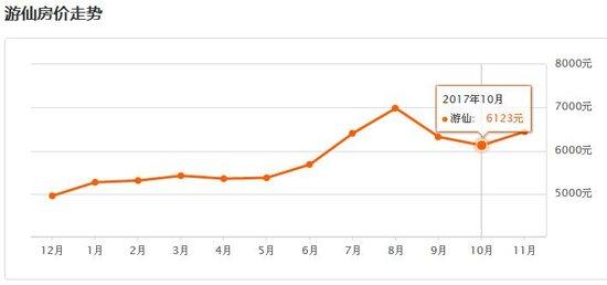 绵阳10月房价地图:经开和游仙涨幅放缓!