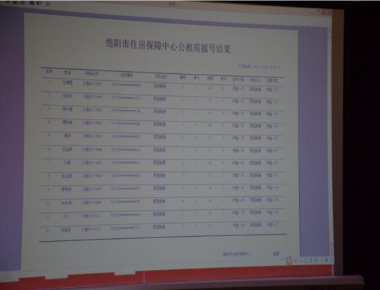 2017年绵阳第三次公租房摇号结果出炉1123套房成功配租