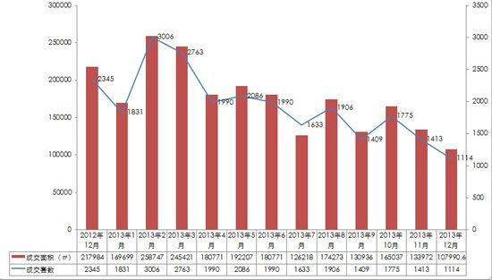 绵阳楼市12月报:成交均价4748元/㎡预计1月成交量上升