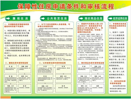 绵阳今年开建14653套保障性住房 30%定向于农民工