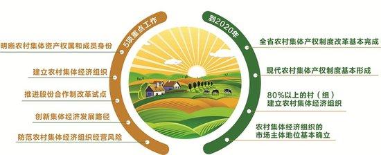 四川农村集体产权制度改革 走农村新型集体经济