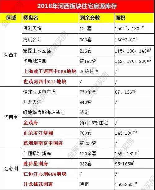 最新消息:河西3大热盘开盘时间确定!