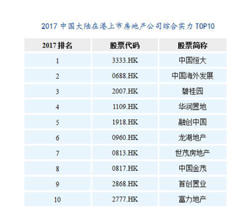 """""""2017中国房地产上市公司TOP10研究报告""""发布"""
