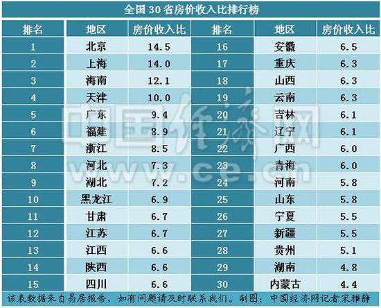 全国各省份购房难度排名出炉 北京连续三年居首