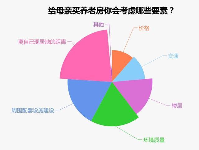 三成以上网友会给母亲买房养老 近六成会和母亲同住