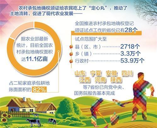 """农民""""定心丸"""":全国八成以上农村承包地完成确权颁证"""