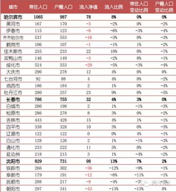 中国人口数量变化图_地级市人口数量排名