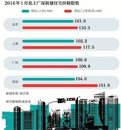 北上广深1月房价领涨大中城市 38城房价上涨