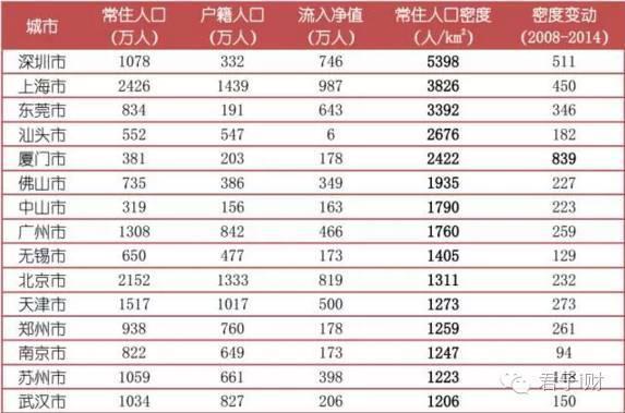 人口最多的城市_城市人口数与税收数据