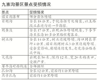 """8日地震后 九寨沟景区恢复路线将按""""三步走"""""""