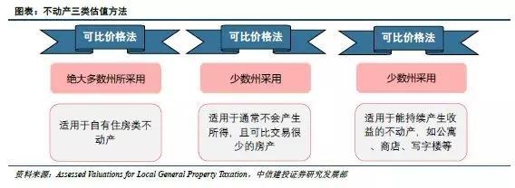 美国如何征收房产税? 地方政府以需定收,收入用于公共开支