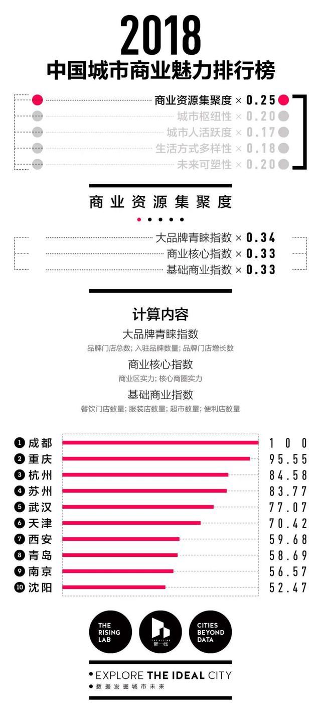 """以后请不要再说""""北上广深"""":2018中国最新1-5线城市排名出炉!(附完整名单)"""