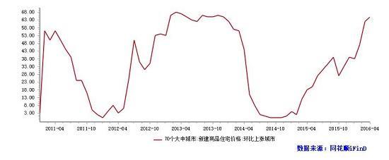 4月全国房价上涨城市数量增加 深圳继续领涨