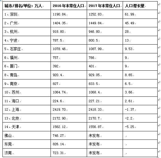 南京多少常住人口_南京烟有多少个品种