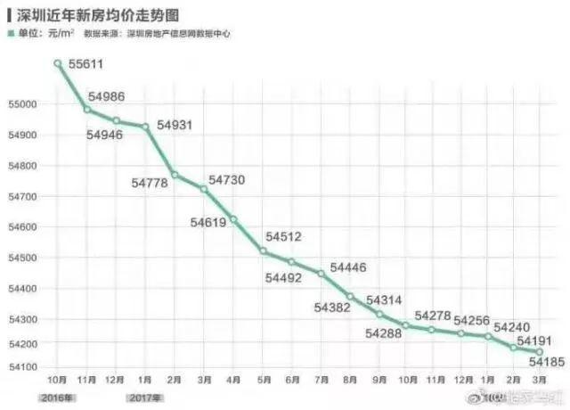 深圳房价连续18个月下跌?!知道真相我忍不住笑了