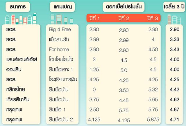 """商银房贷大有玄机 泰国置业需""""贷""""比三家"""