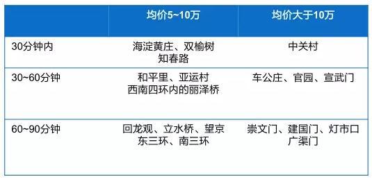 【房小白】从《欢乐颂》五美开讲 在北京如何买房?