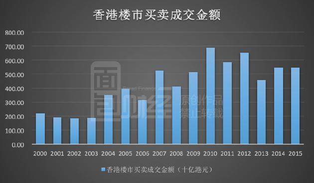 内地房企进军香港 买地暴增五倍_房产_一生一
