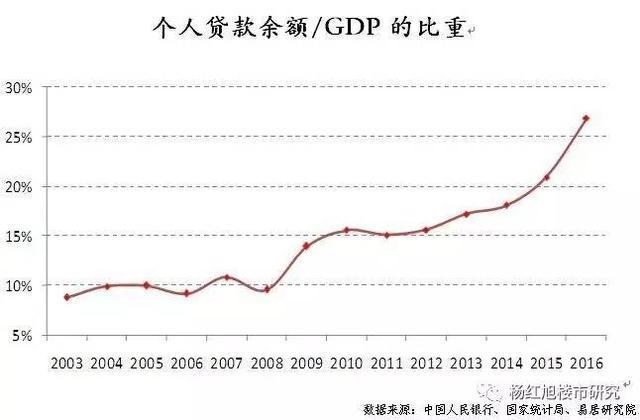 个人房贷余额/GDP趋势图