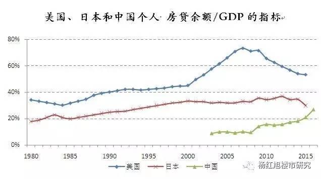 个人房贷余额/GDP国际对比