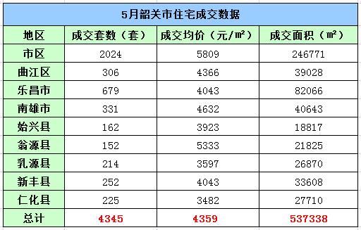 2017年5月韶关楼市成交数据出炉!