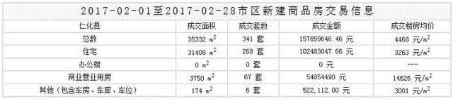 2017年2月韶关楼市成交数据出炉!